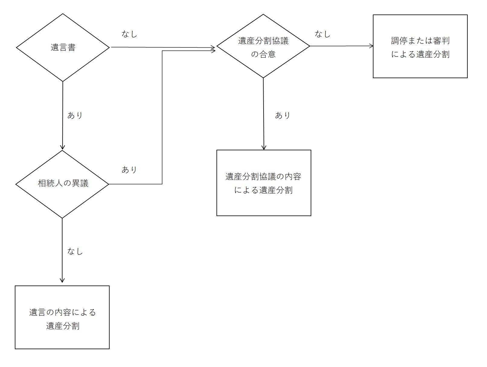 分割方法の流れについてフローチャートにより分かりやすく図解した画像