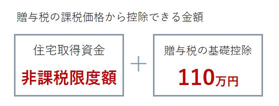 非課税限度額+110万円