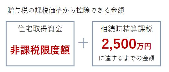 非課税限度額+2500万円