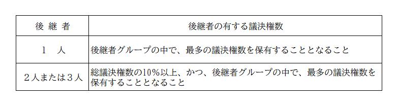 後継者の議決権数