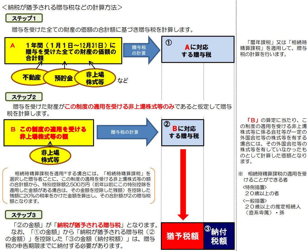 納税猶予額の計算